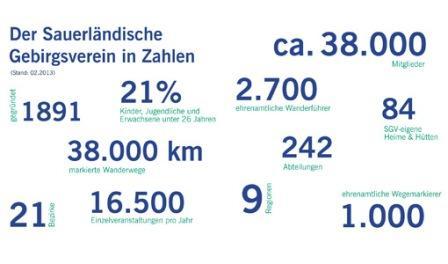 SGV-in-Zahlen